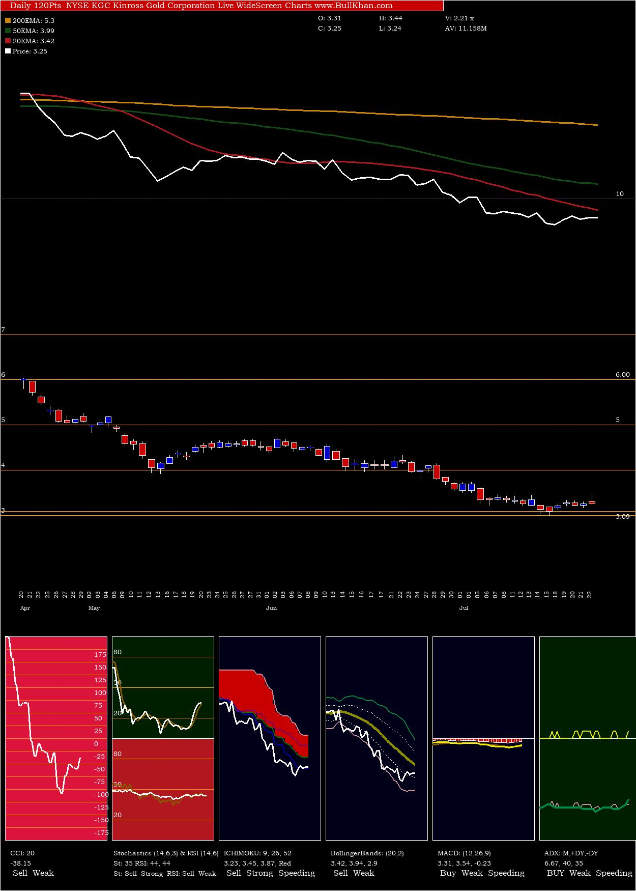 Kinross Gold Corporation charts and indicators