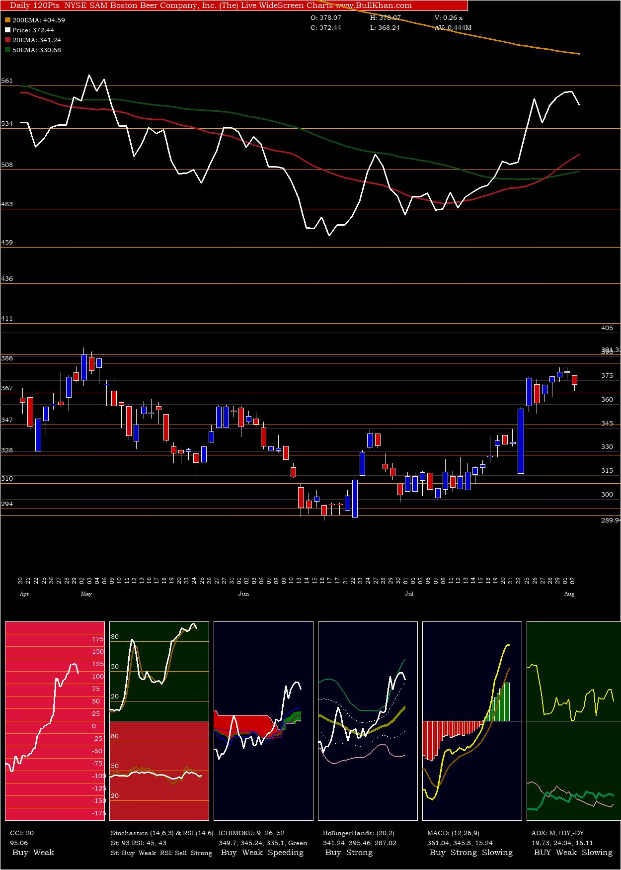 Boston Beer charts and indicators