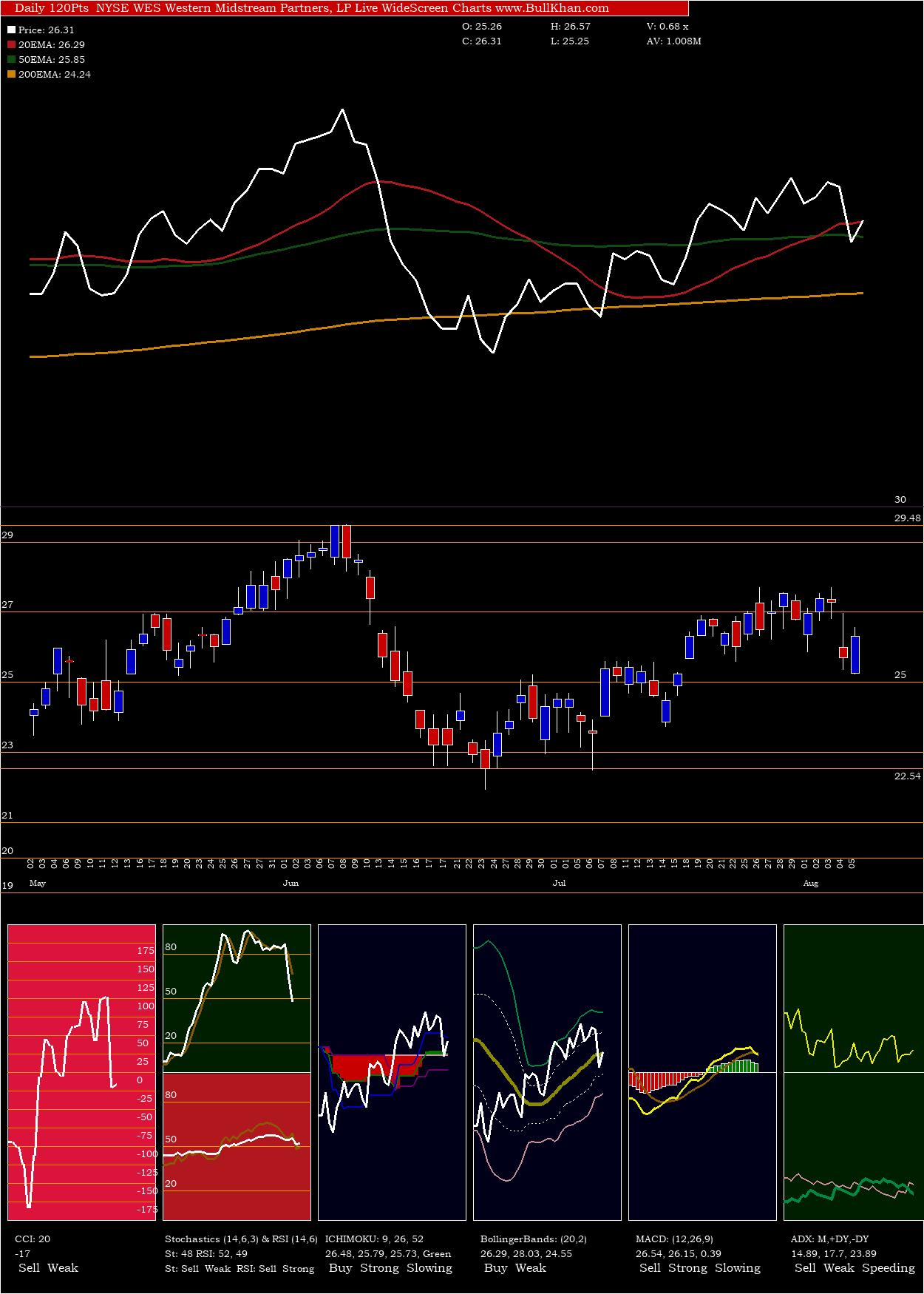 Western Midstream charts and indicators