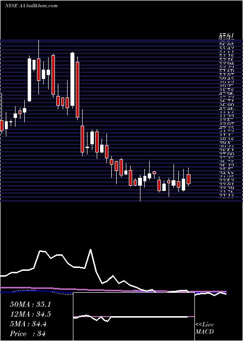 Alcoa Corporation weekly charts