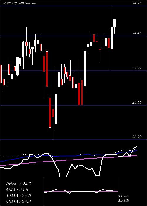 Arlington Asset weekly charts