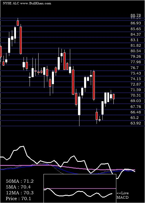 Alcon Inc weekly charts
