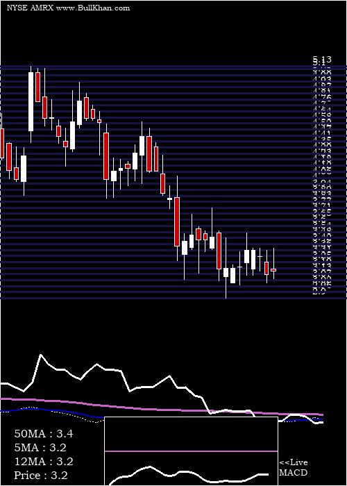 Amneal Pharmaceuticals weekly charts