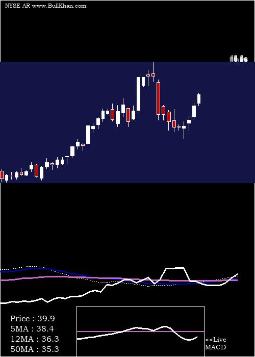 Antero Resources weekly charts