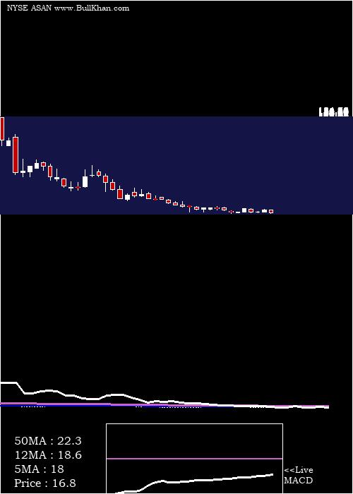 Asana Inc weekly charts