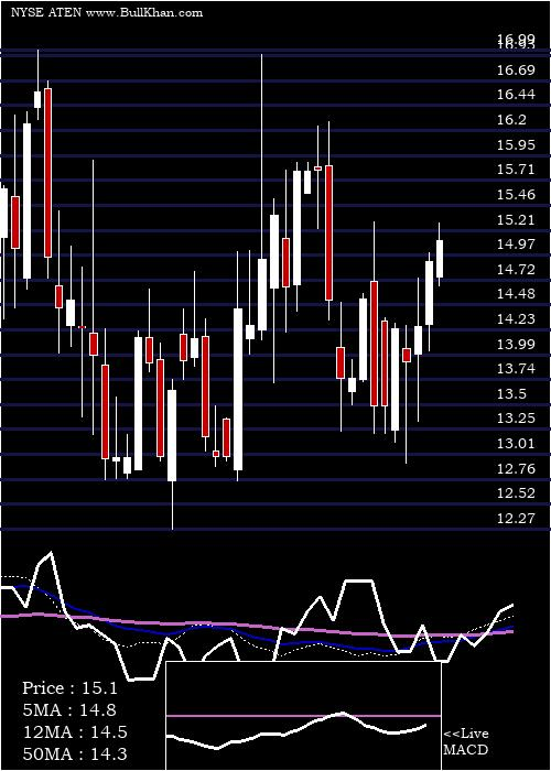 A10 Networks weekly charts