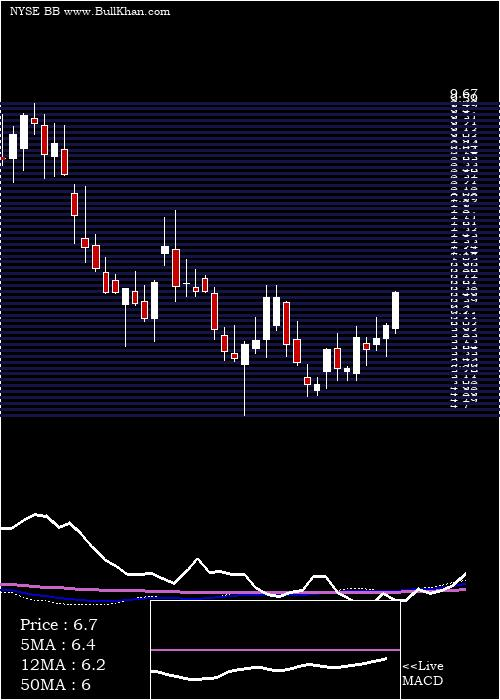 Blackberry weekly charts