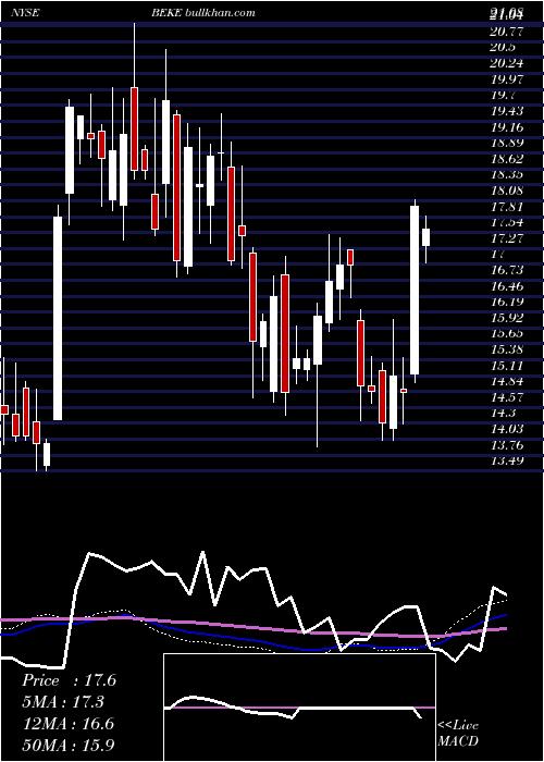 Ke Holdings weekly charts