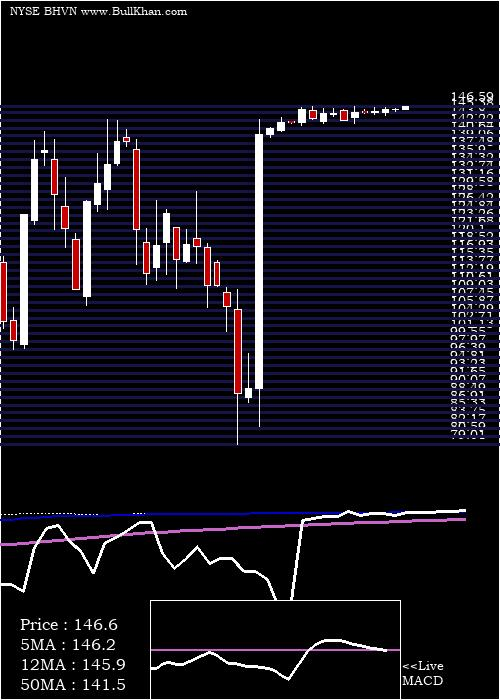 Biohaven Pharmaceutical weekly charts