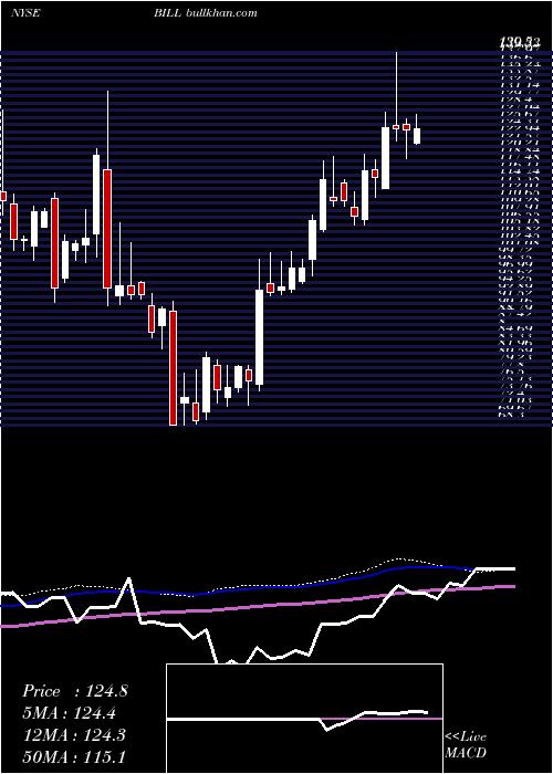 Bill Com weekly charts