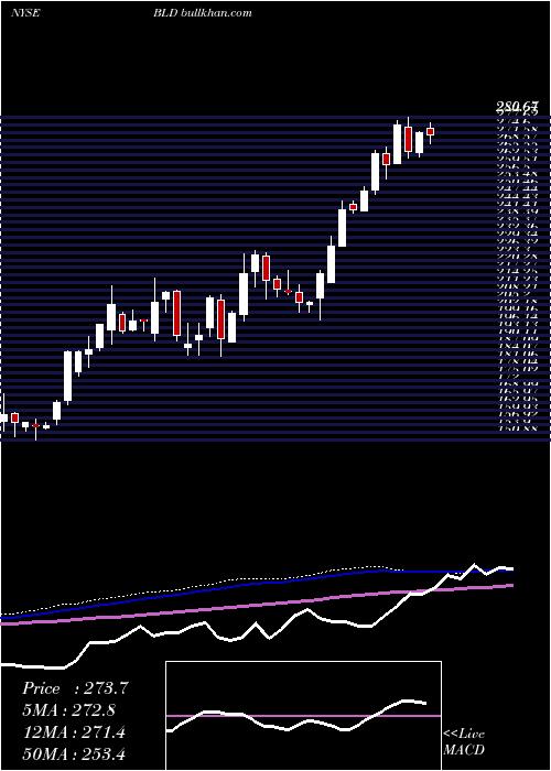 Topbuild Corp weekly charts