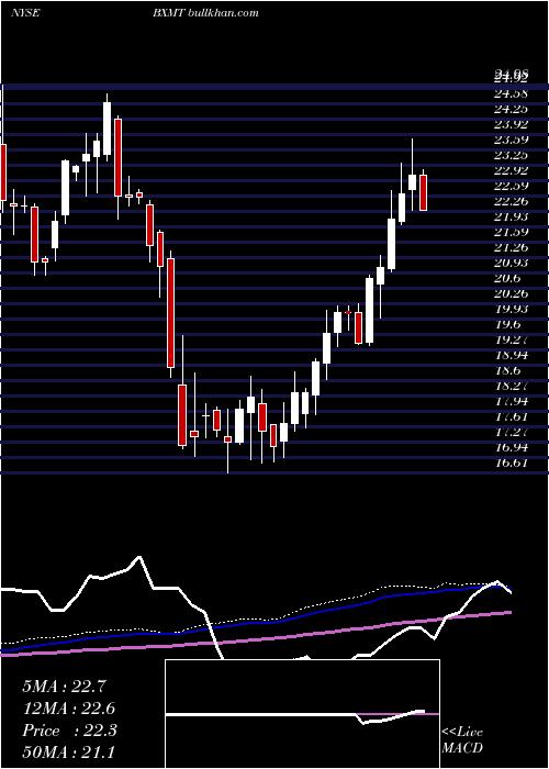 Capital Trust weekly charts