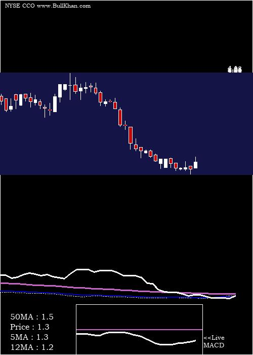 Clear Channel weekly charts