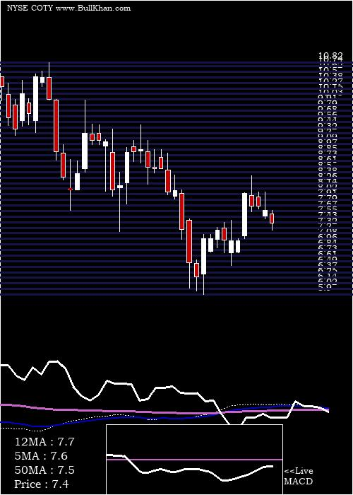 Coty Inc weekly charts