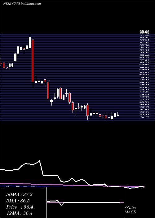 Capri Holdings weekly charts