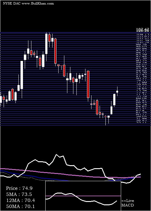 Danaos Corporation weekly charts