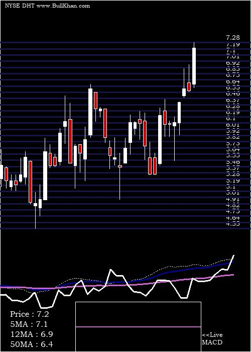 Dht Holdings weekly charts