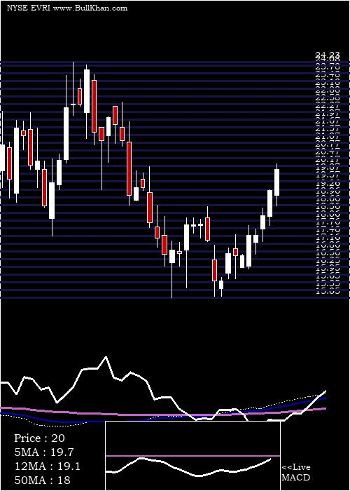 Everi Holdings weekly charts