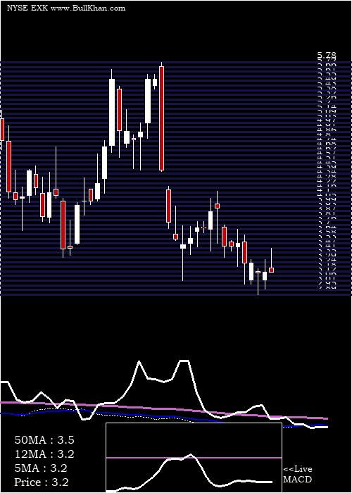 Endeavour Silver weekly charts