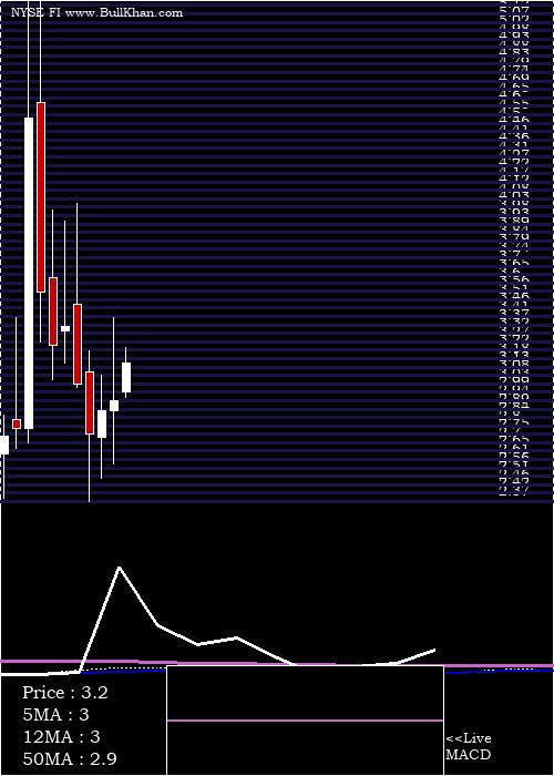 Frank S monthly charts