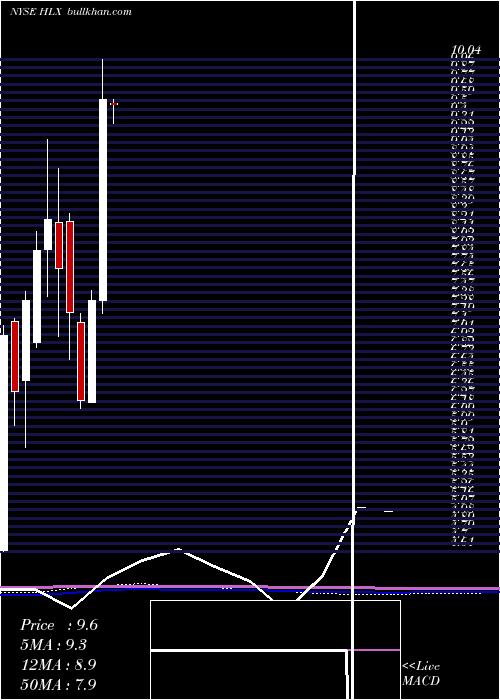 Helix Energy monthly charts
