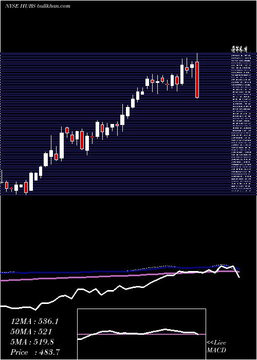 Hubspot Inc weekly charts