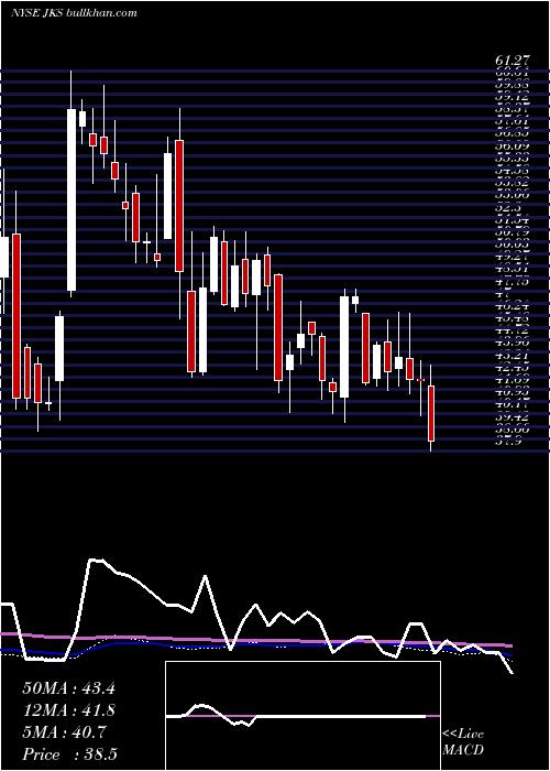 Jinkosolar Holding weekly charts