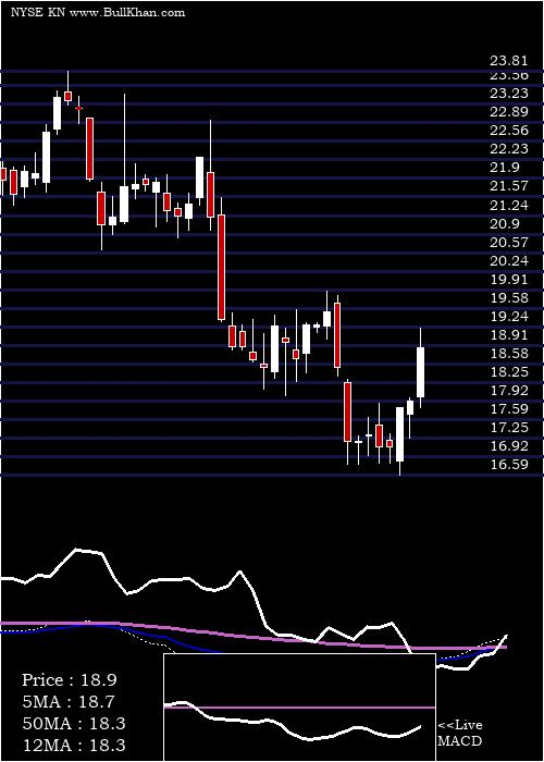 Knowles Corporation weekly charts