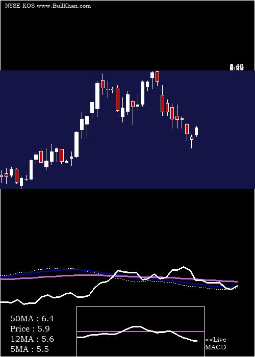 Kosmos Energy weekly charts