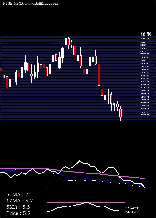 Nexa Resources weekly charts
